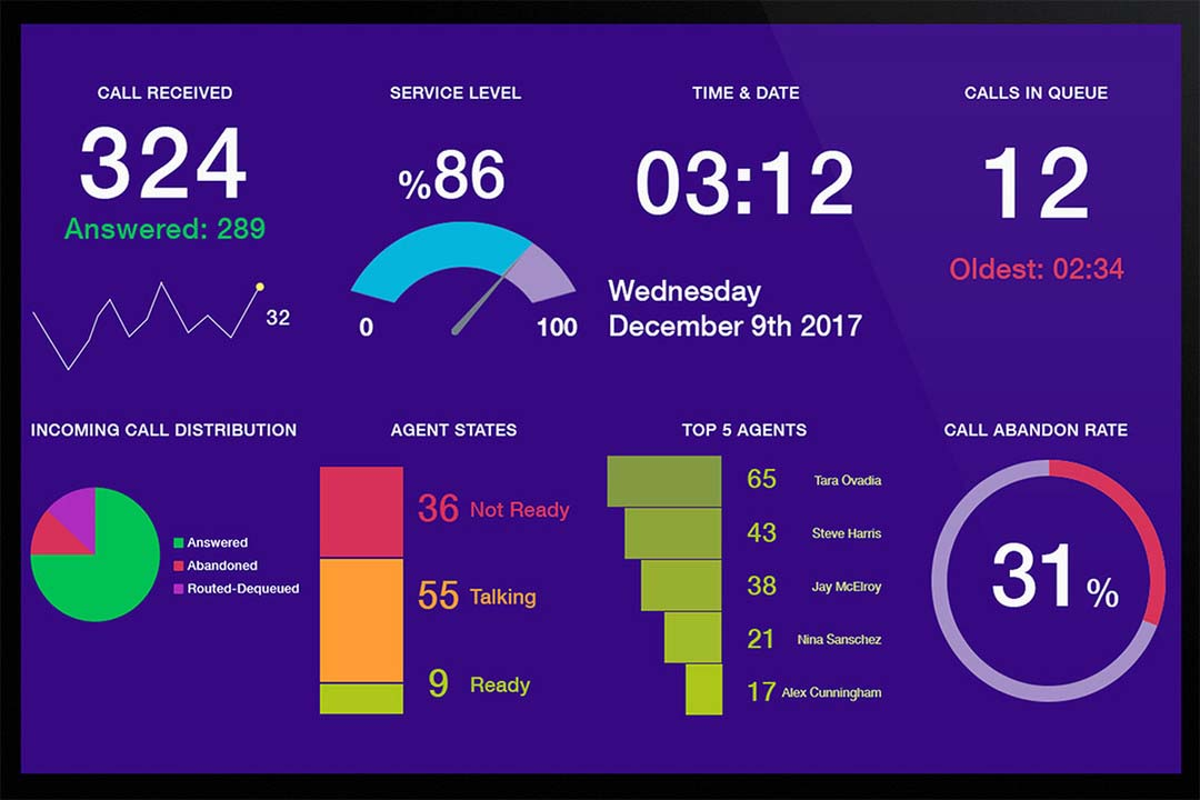 Anatomy of a Contact Center Dashboard