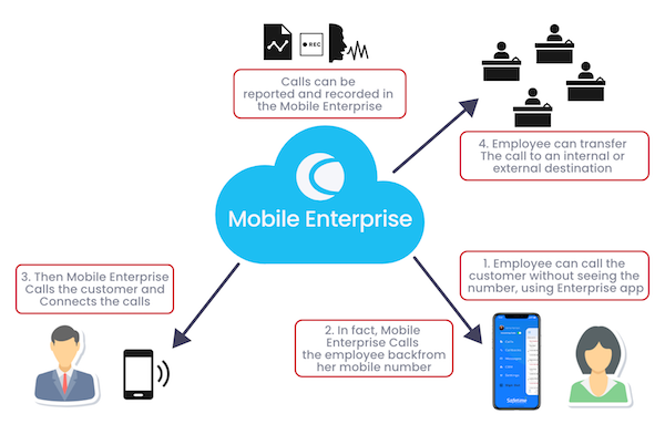 Cisco Finesse Mobile App