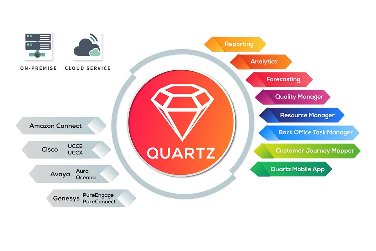 Comstice Quartz Reporting and Analytics